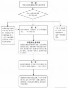 2020年陕西省第二类医疗