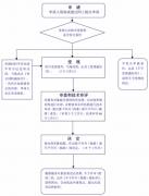 陕西省第二类医疗器械产