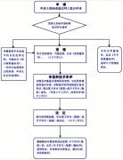 陕西省汉中市第二类医疗